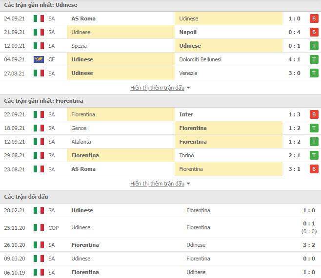 Thành tích đối đầu Udinese vs Fiorentina