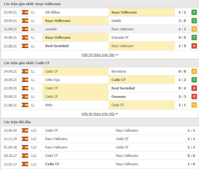Thành tích đối đầu Vallecano vs Cadiz