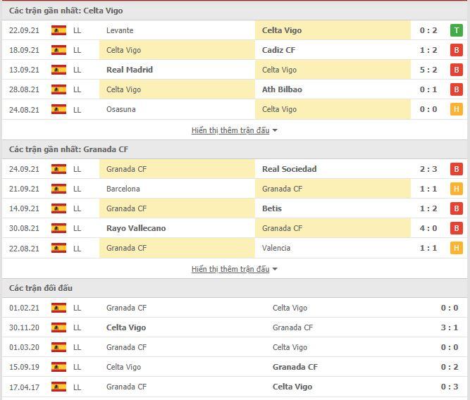 Thành tích đối đầu Celta Vigo vs Granada