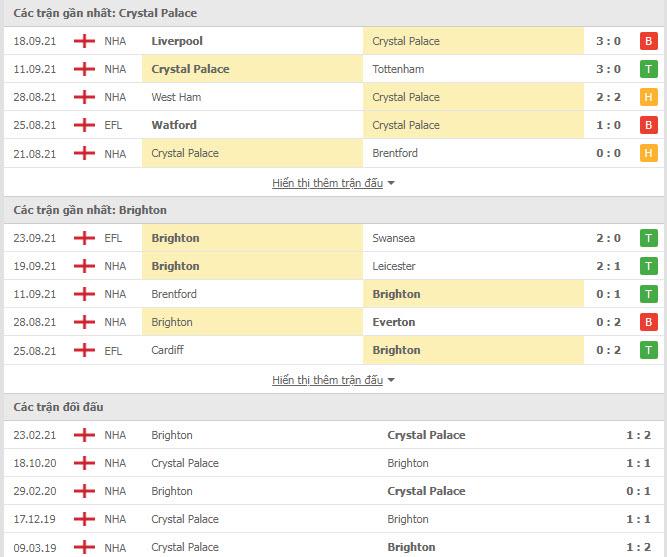 Lịch sử đối đầu Crystal Palace vs Brighton