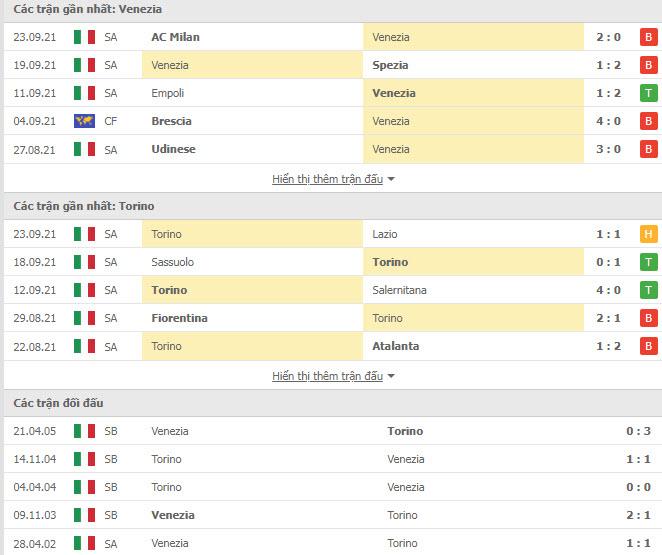 Thành tích đối đầu Venezia vs Torino