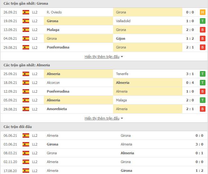 Thành tích đối đầu Girona vs Almeria