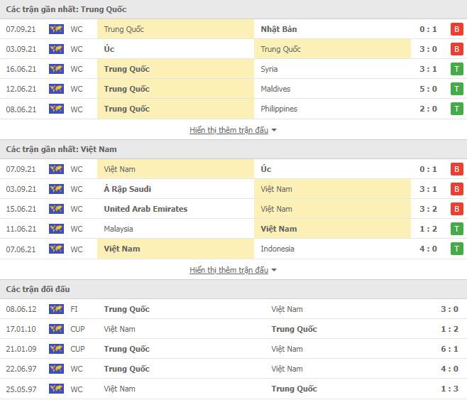 Thành tích đối đầu Trung Quốc vs Việt Nam