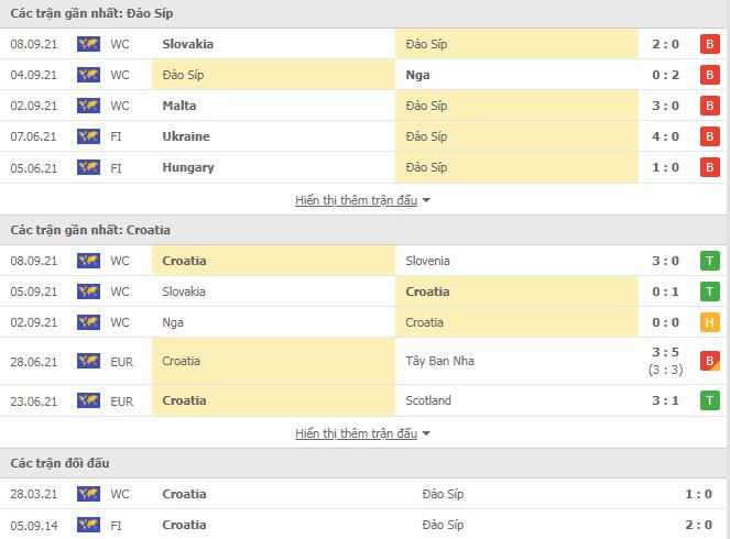Thành tích đối đầu Cyprus vs Croatia