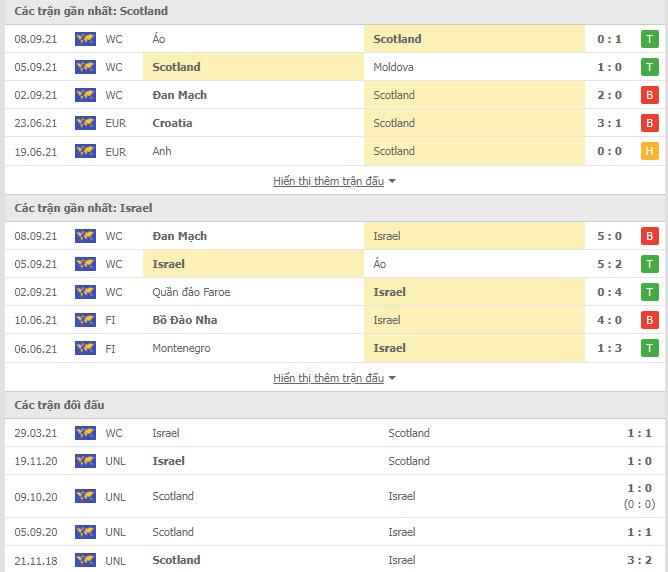 Thành tích đối đầu Scotland vs Israel