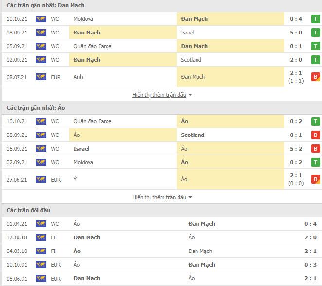 Thành tích đối đầu Đan Mạch vs Áo