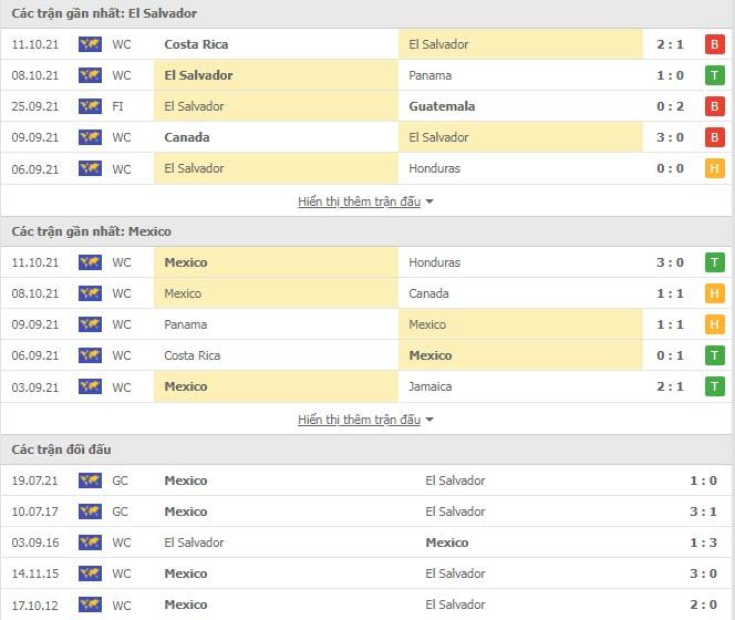 Thành tích đối đầu El Salvador vs Mexico