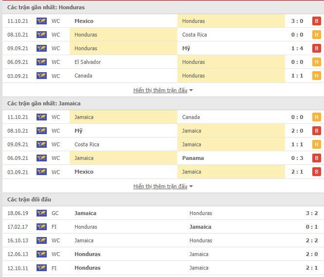 Thành tích đối đầu Honduras vs Jamaica