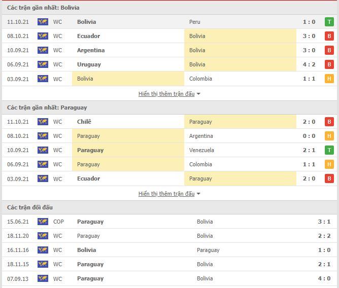 Thành tích đối đầu Bolivia vs Paraguay