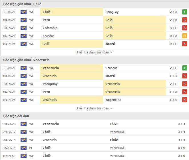 Thành tích đối đầu Chile vs Venezuela