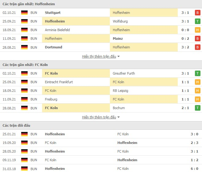 Thành tích đối đầu Hoffenheim vs Koln