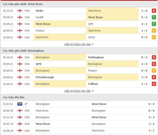 Thành tích đối đầu West Brom vs Birmingham