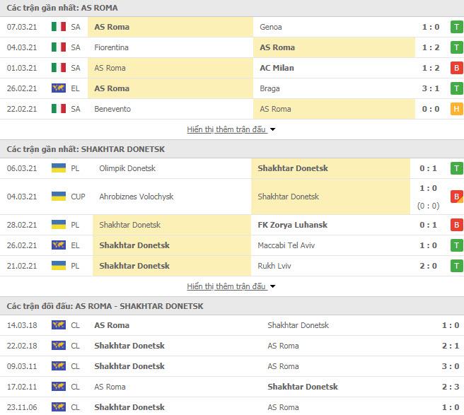 Thành tích đối đầu AS Roma vs Shakhtar Donetsk