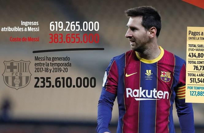 Số tiền khổng lồ mà Messi đem lại cho Barca trong 3 năm qua