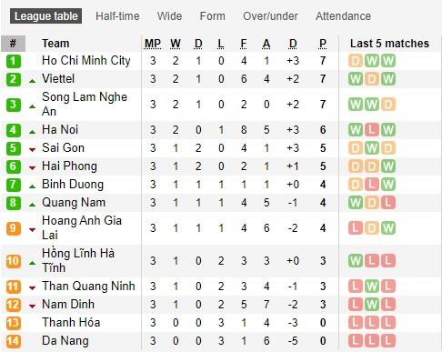 Lịch Thi đấu Vong 4 V League 2020 Derby Thanh Hoa Vs Slna