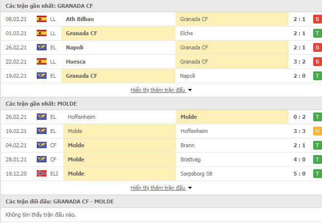Thành tích đối đầu Granada vs Molde