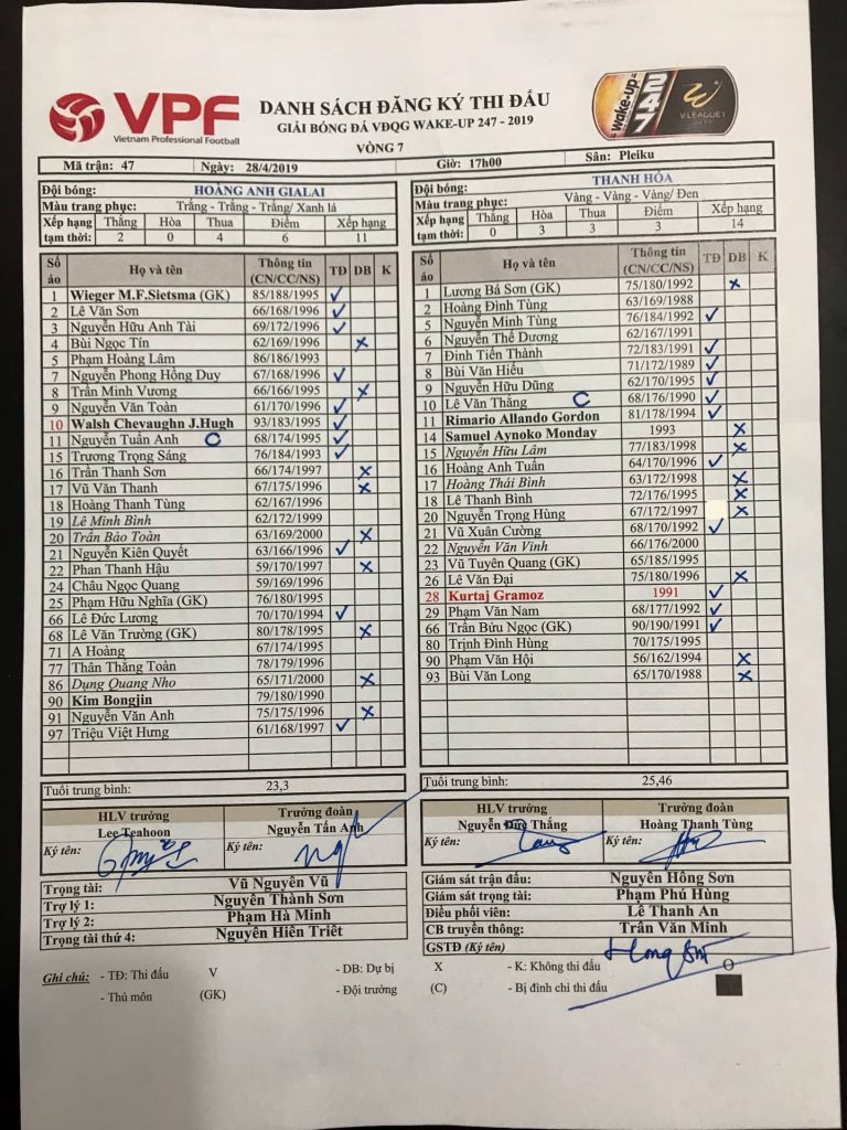 Kết quả HAGL vs Thanh Hóa (3-3): Đội chủ nhà mất chiến thắng phút cuối
