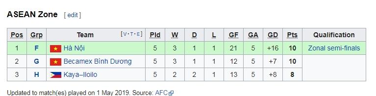 Điều điên rồ nào đang chờ Hà Nội FC và Bình Dương ở lượt đấu cuối AFC Cup?