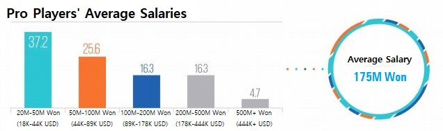 Bạn biết gì về mức lương và tuổi trong ngành Esports Hàn Quốc?