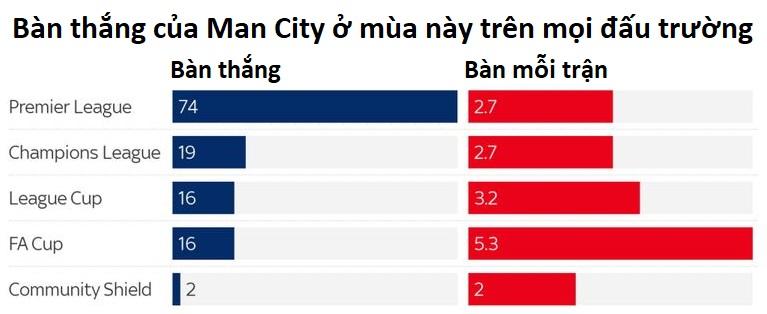 Man City đạt tới con số khổng lồ 127 bàn thắng ở mùa này như thế nào?