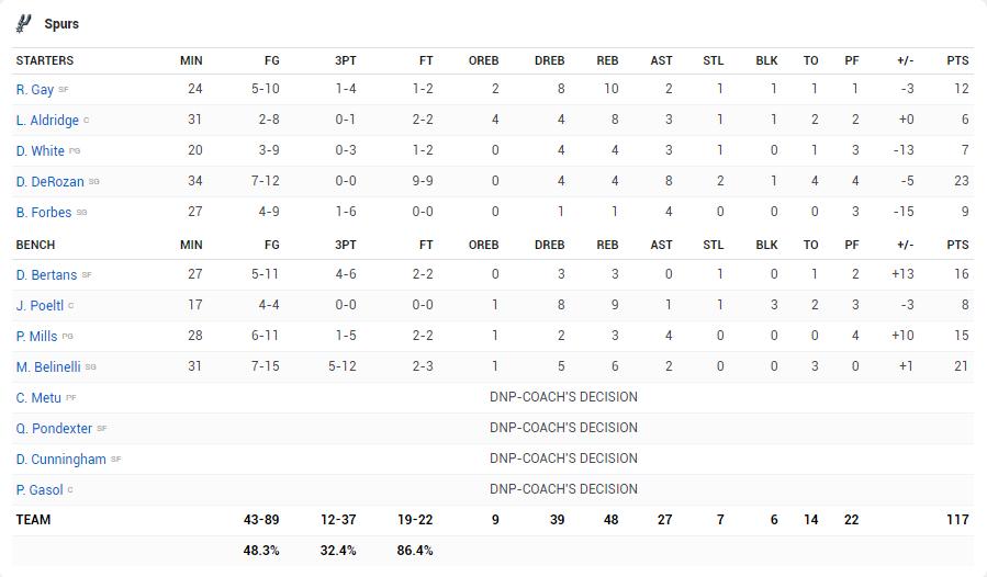 Cay đắng khi chính Kawhi Leonard tự tay kết liễu San Antonio Spurs trong sự vô vọng của DeRozan