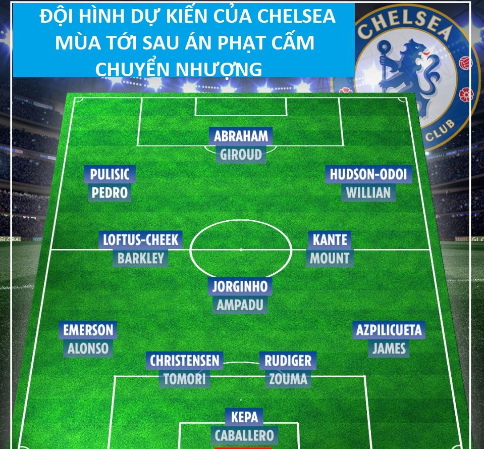 Đội hình mùa tới của Chelsea sẽ thế nào sau án phạt cấm chuyển nhượng?