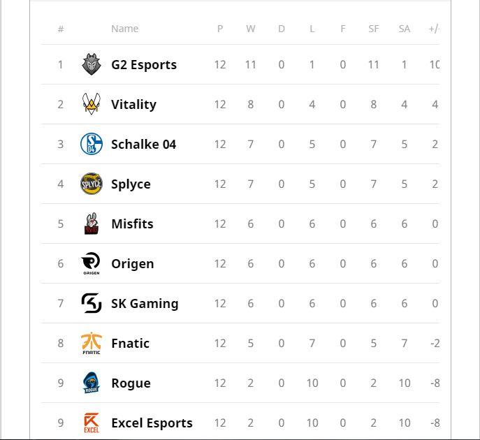 LEC: Fnatic tiếp tục chuỗi chiến thắng trước đội xếp thứ 2 BXH -Team Vitality