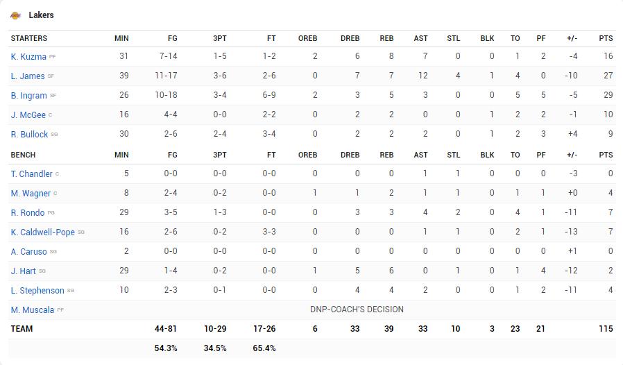 Chấp Anthony Davis, Pelicans vẫn hủy diệt Lakers mặc kệ 27 điểm của LeBron James