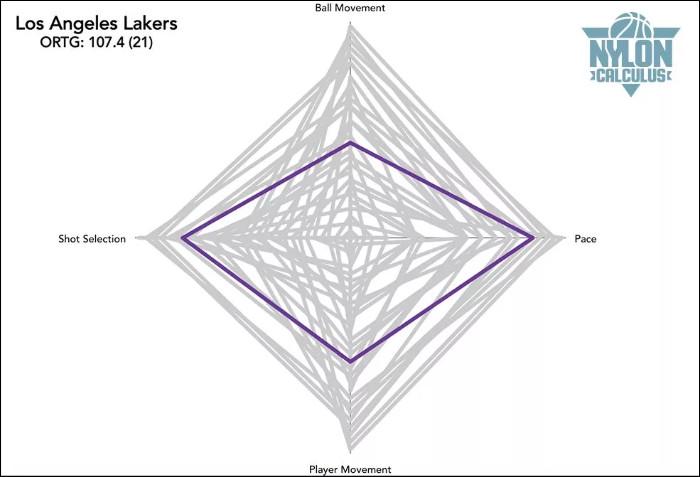 Phân loại 7 nhóm phong cách tấn công của 30 đội bóng NBA mùa giải 2018-19
