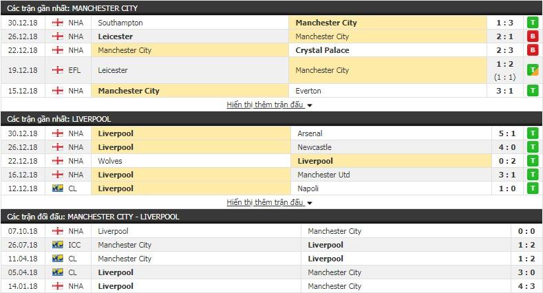Nhận định tỷ lệ cược kèo bóng đá tài xỉu trận Man City vs Liverpool