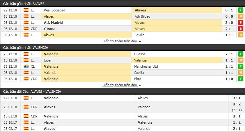 Nhận định tỷ lệ cược kèo bóng đá tài xỉu trận Alaves vs Valencia