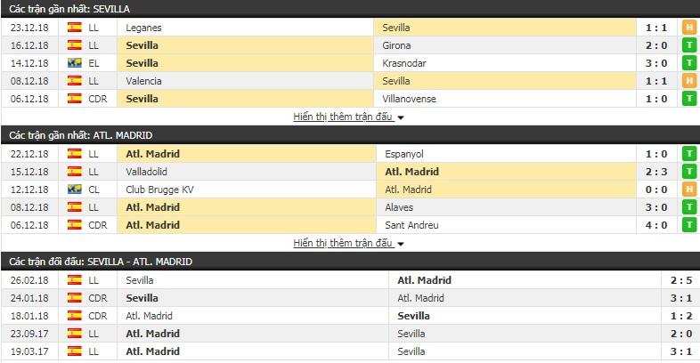 Nhận định tỷ lệ cược kèo bóng đá tài xỉu trận Sevilla vs Atletico Madrid