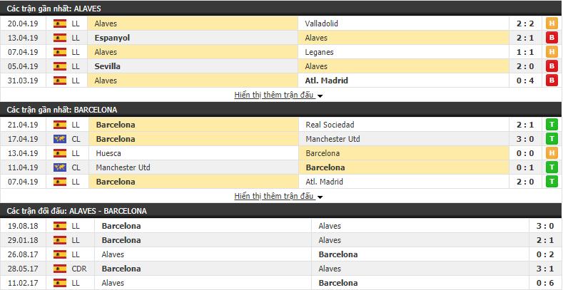 Nhận định Alaves vs Barcelona 02h30, 24/04 (Vòng 34 VĐQG Tây Ban Nha 2018/19)