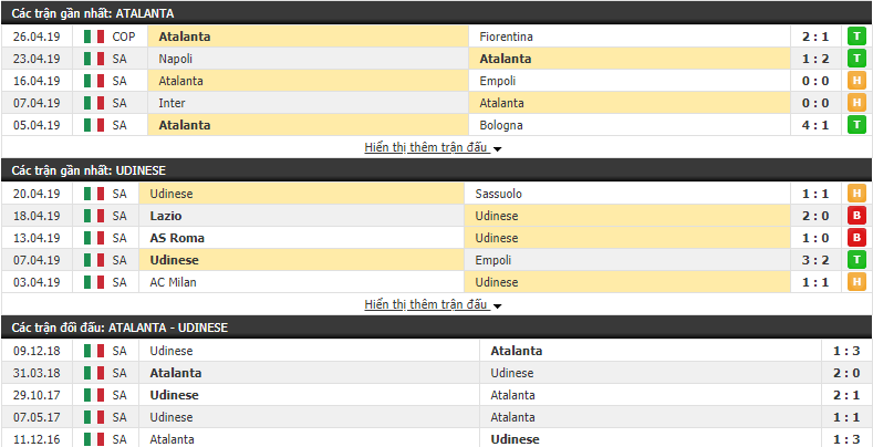 Nhận định Atalanta vs Udinese 00h00, 30/04 (Vòng 34 VĐQG Italia 2018/19)