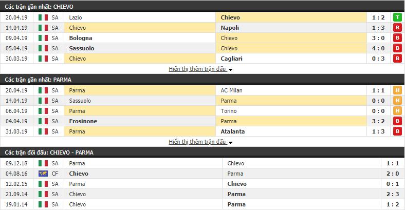 Nhận định Chievo vs Parma 20h00, 28/04 (Vòng 34 VĐQG Italia 2018/19)