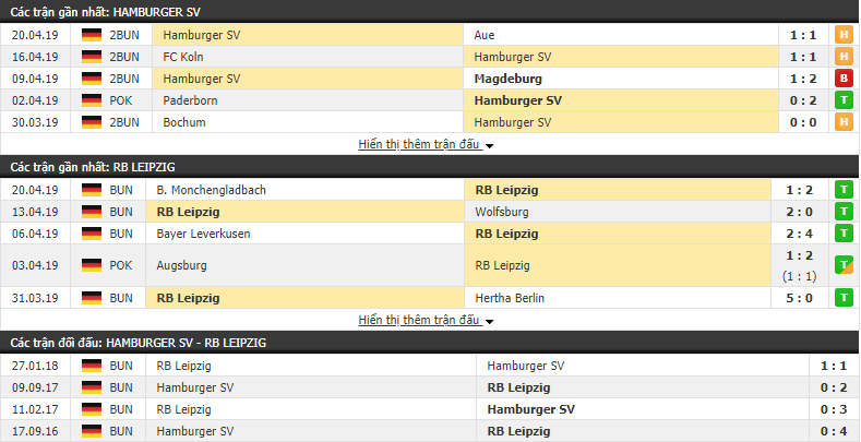 Nhận định Hamburg vs RB Leipzig 01h45, 24/04 (Bán kết cúp QG Đức 2018/19)