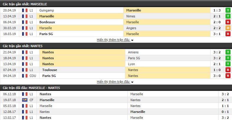 Nhận định Marseille vs Nantes 02h00, 29/04 (Vòng 34 VĐQG Pháp 2018/19)