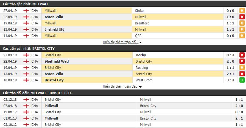 Nhận định Millwall vs Bristol City 01h45, 01/05 (Vòng 35 Hạng nhất Anh 2018/19)