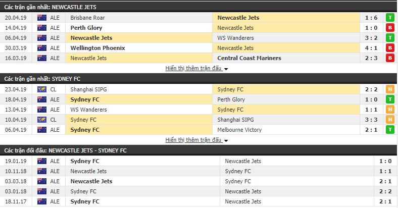 Nhận định Newcastle Jets vs Sydney FC 14h35, 27/04 (Vòng 27 VĐQG Úc 2018/19)