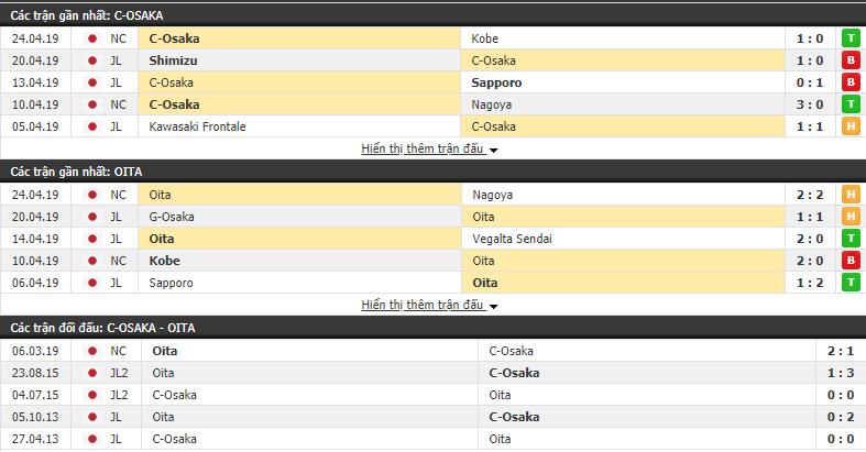 Nhận định Cerezo Osaka vs Oita Trinita 12h00, 27/04 (Vòng 9 VĐQG Nhật Bản 2019)