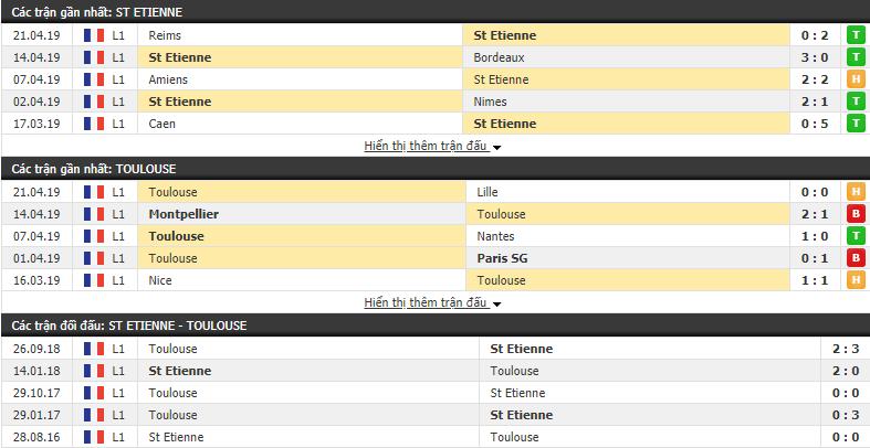 Nhận định St Etienne vs Toulouse 22h00, 28/04 (Vòng 34 VĐQG Pháp 2018/19)