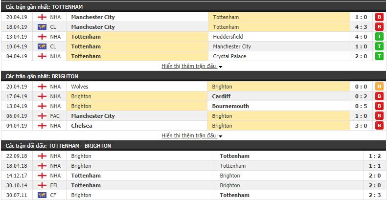 Nhận định Tottenham vs Brighton 01h45, 24/04 (Đá bù vòng 33 Ngoại hạng Anh)