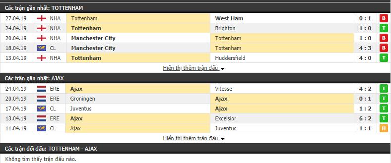 Dự đoán Tottenham vs Ajax 02h00, 01/05 (Vòng bán kết Champions League 2018/19)