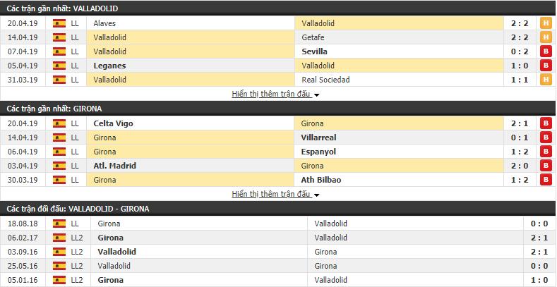 Nhận định Valladolid vs Girona 01h30, 24/04 (Vòng 34 VĐQG Tây Ban Nha 2018/19)