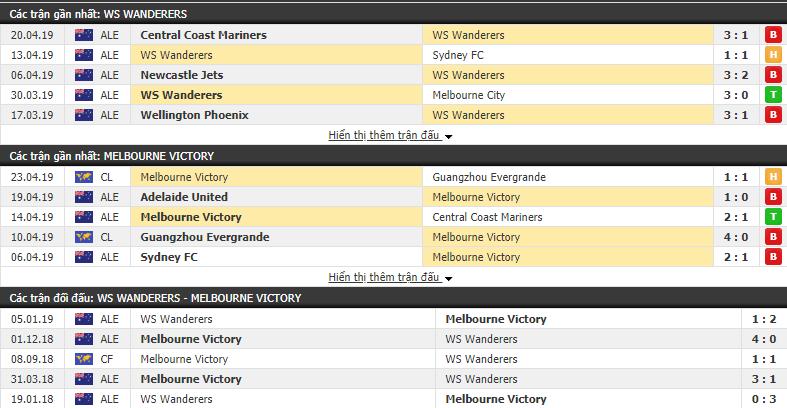 Nhận định WS Wanderers vs Melbourne Victory 16h50, 27/04 (Vòng 27 VĐQG Úc 2018/19)