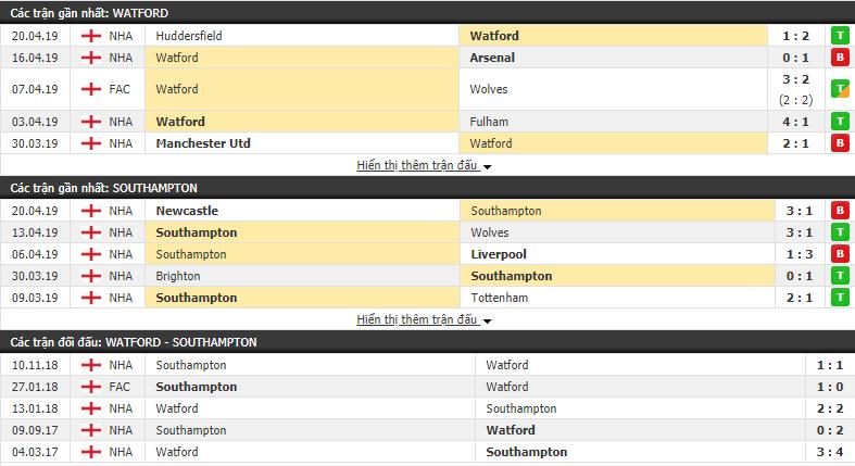 Dự đoán Watford vs Southampton 01h45 24/04 (Đá bù vòng 31 Ngoại hạng Anh)