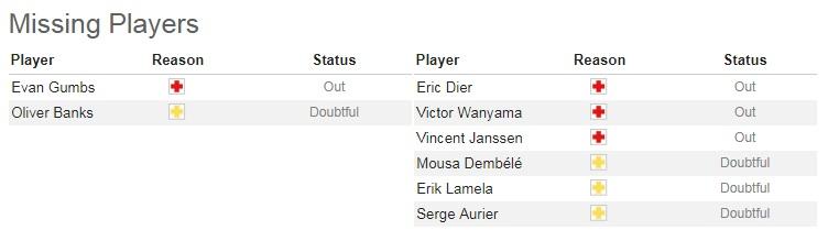 Nhận định tỷ lệ cược kèo bóng đá tài xỉu trận Tranmere vs Tottenham