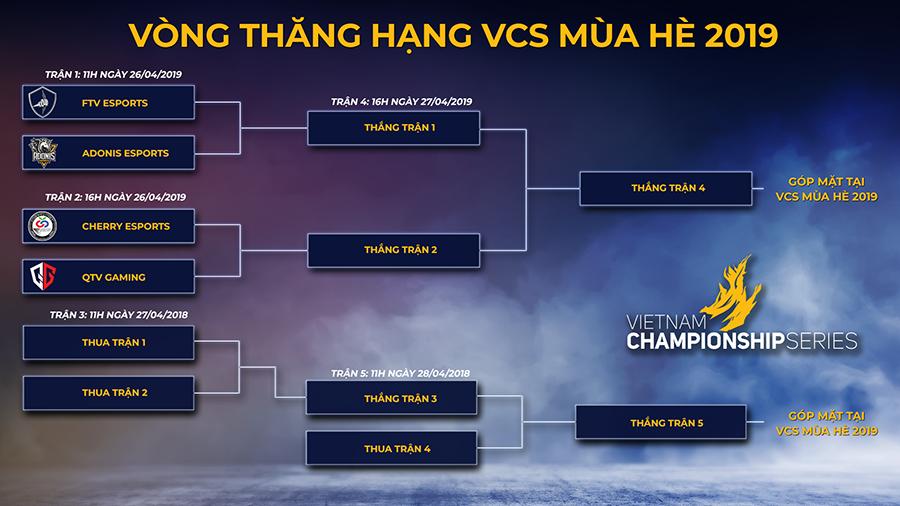Đội hình các đội tuyển tham dự Vòng Thăng Hạng VCS mùa Hè 2019 đã được công bố