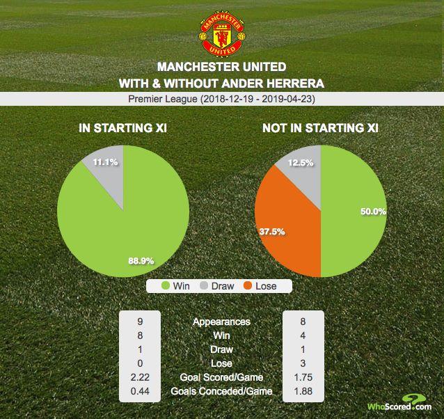 Thống kê khó tin chỉ ra tầm quan trọng của Herrera với MU và Solskjaer