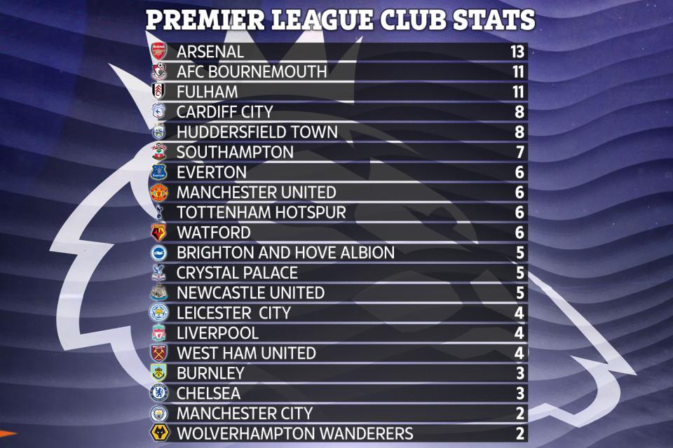 Choáng với thống kê chỉ ra Arsenal vô đối giải NHA về khoản... biếu bàn thắng